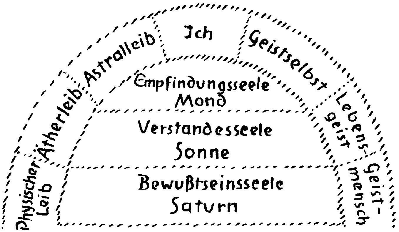 """""""Entwicklung des Menschenwesens durch innere Kultur – die sieben Bedingungen"""""""